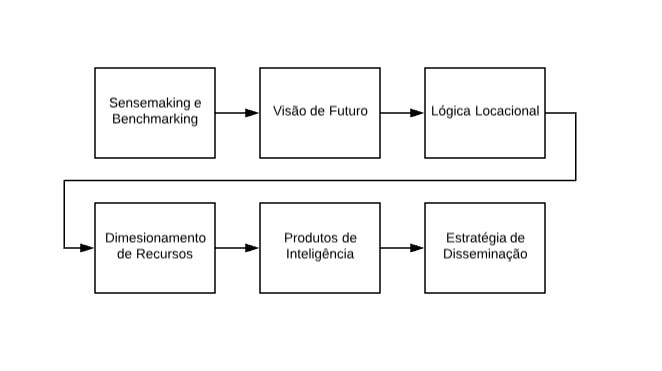 Ciclo de Inteligência Competitiva por Brenner Lopes