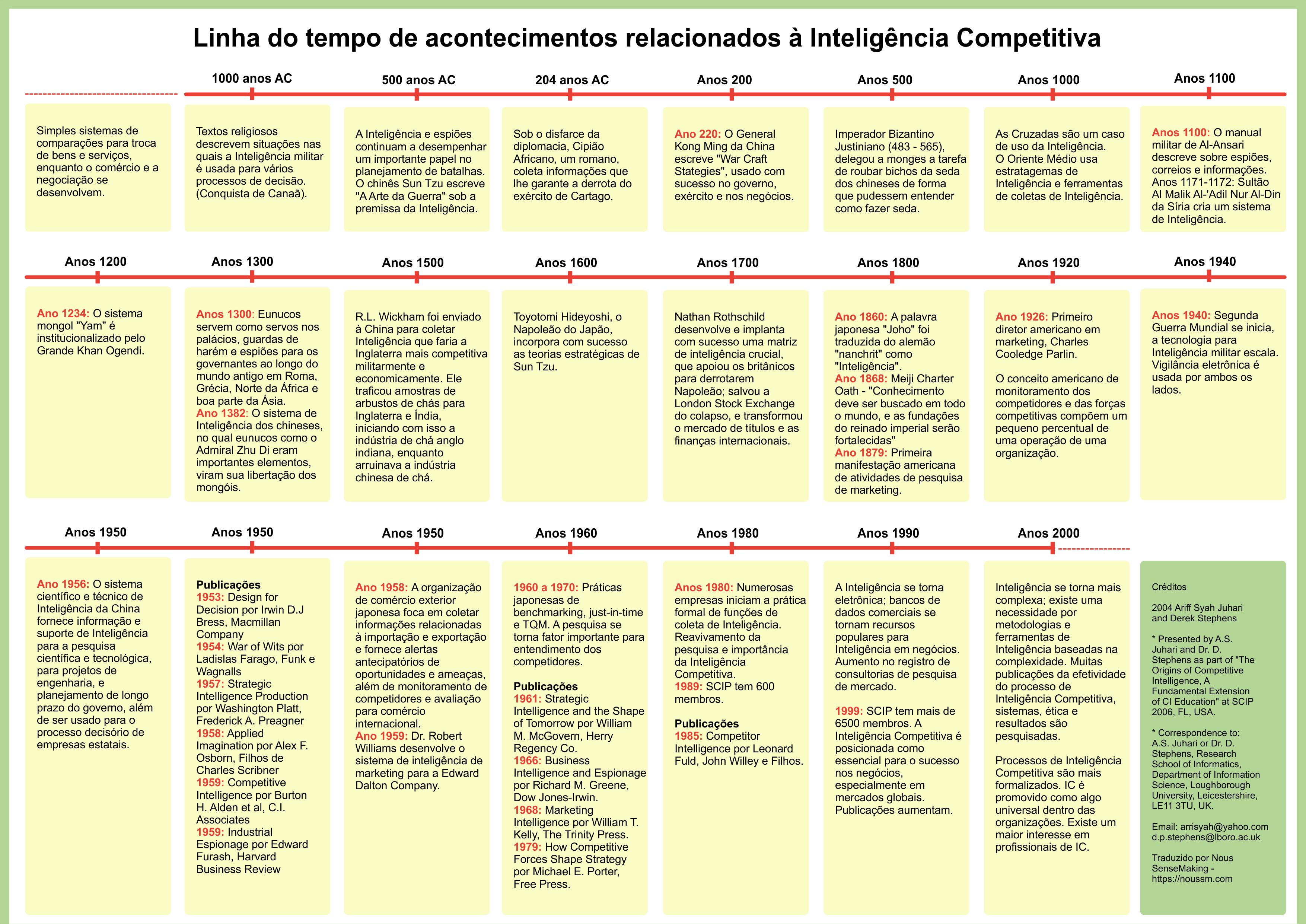 Linha do tempo Inteligência Competitiva