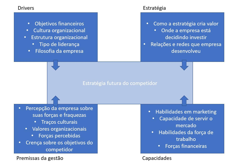 Four Corners - Análise da concorrência